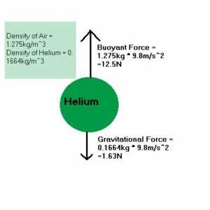 بالا رفتن بادکنک هلیومی
